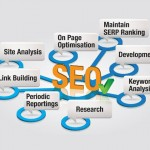 SEO DIY guide for small scale start ups