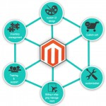 Coolest Magento Extensions