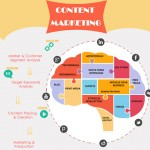 What is Content Marketing and what are its impacts?