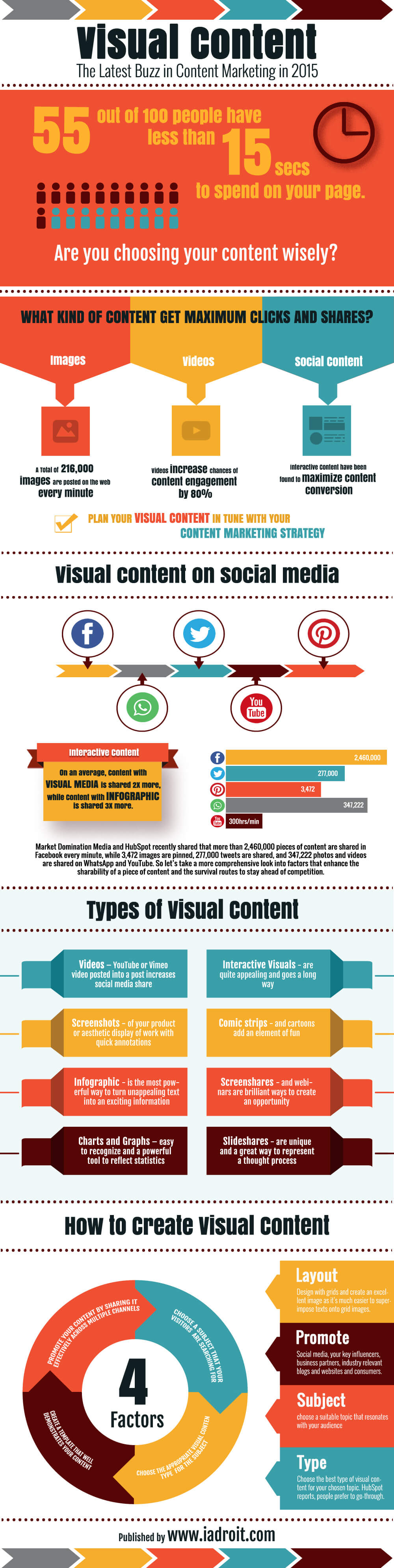 Visual Content Trend in 2015