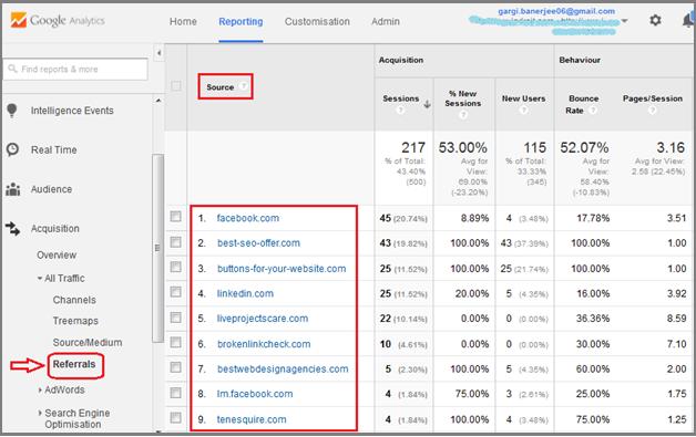 Referral Traffic on Google Analytics