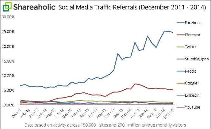 Boost Referral Traffic through Social Media