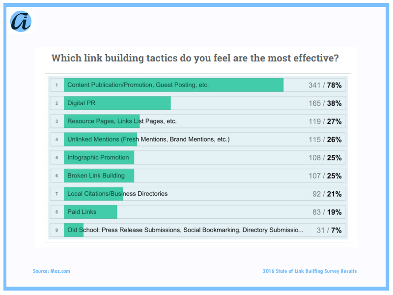 ai_Blog_Link Survey Question 1_5