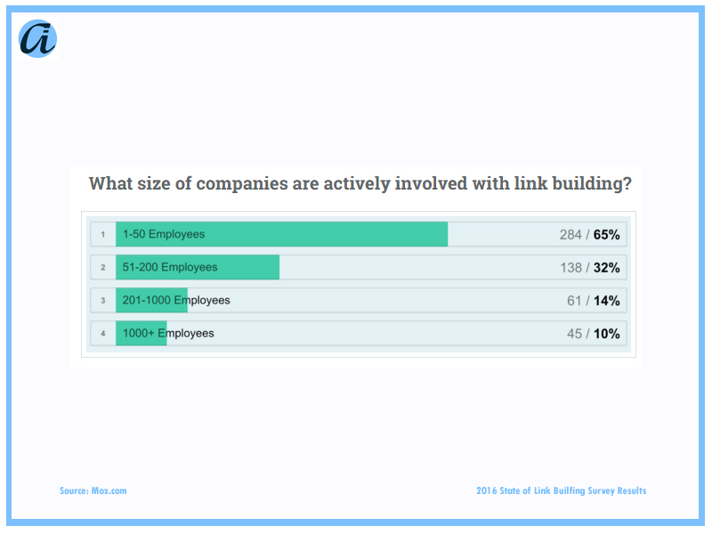 ai_Blog_Link Survey Quesiton1