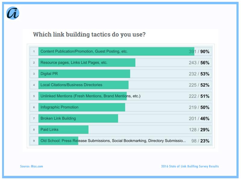 ai_Blog_Link Survey Question 5