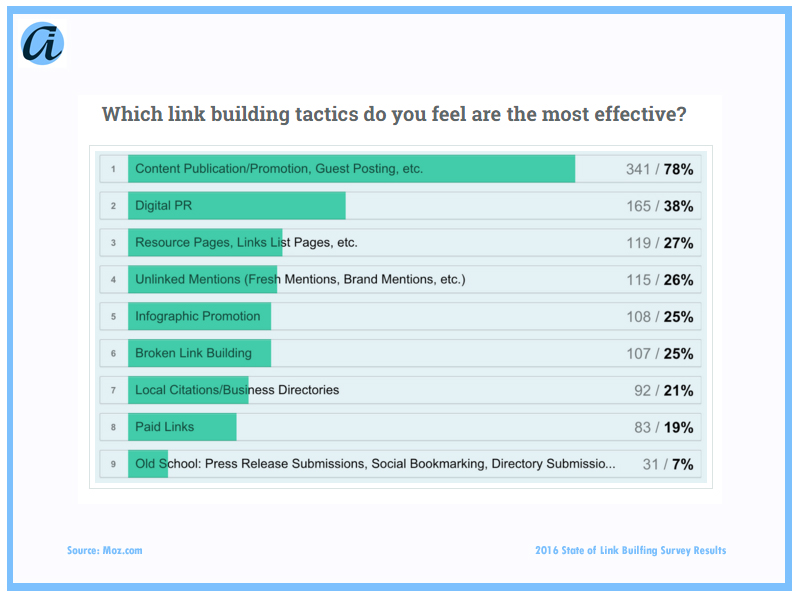 Where Does Link Building stand in SEO 2016