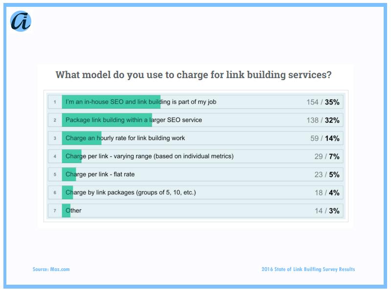 ai_Blog_Link Survey6